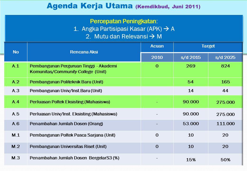 Agenda Kerja Utama (Kemdikbud, Juni 2011)