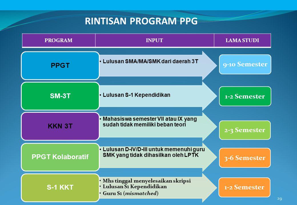 RINTISAN PROGRAM PPG PPGT 9-10 Semester SM-3T 1-2 Semester KKN 3T