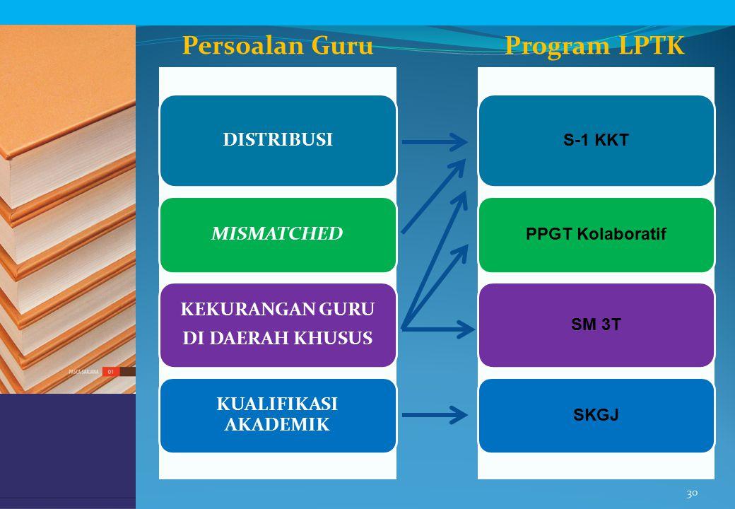 Persoalan Guru Program LPTK
