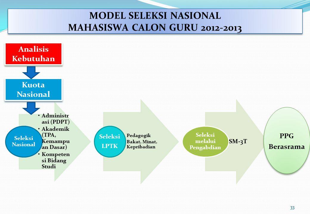 MODEL SELEKSI NASIONAL MAHASISWA CALON GURU 2012-2013