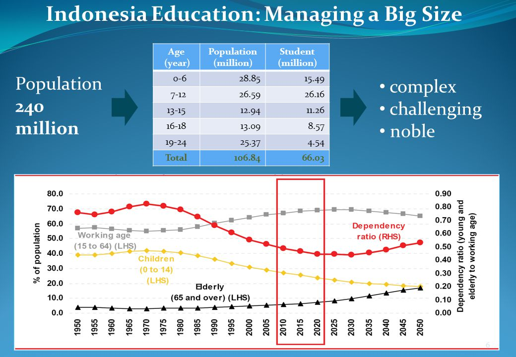 Indonesia Education: Managing a Big Size
