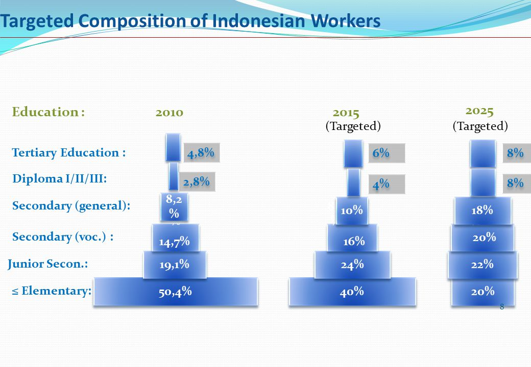 Targeted Composition of Indonesian Workers