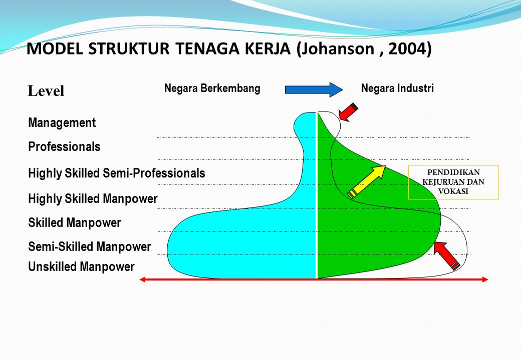 MODEL STRUKTUR TENAGA KERJA (Johanson , 2004)