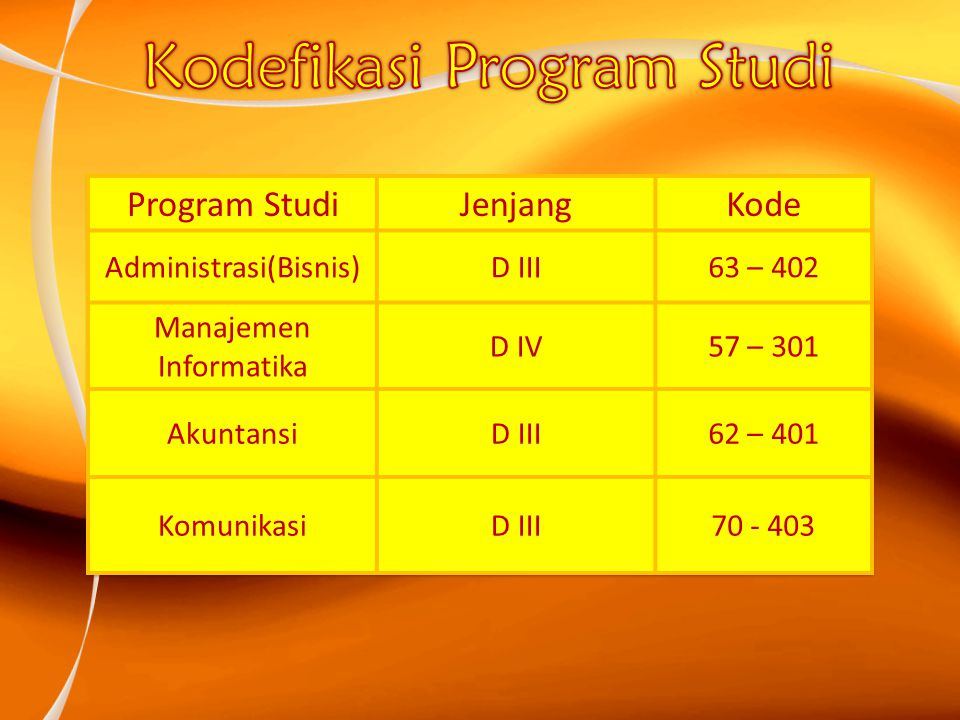 Kodefikasi Program Studi