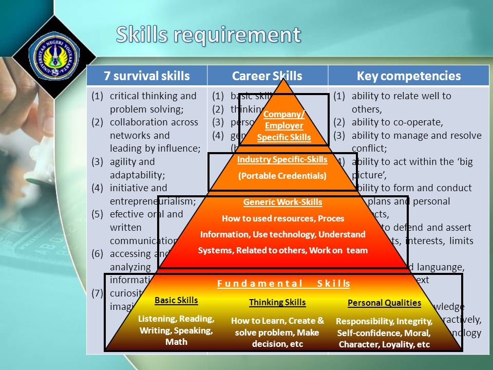Skills requirement 7 survival skills Career Skills Key competencies