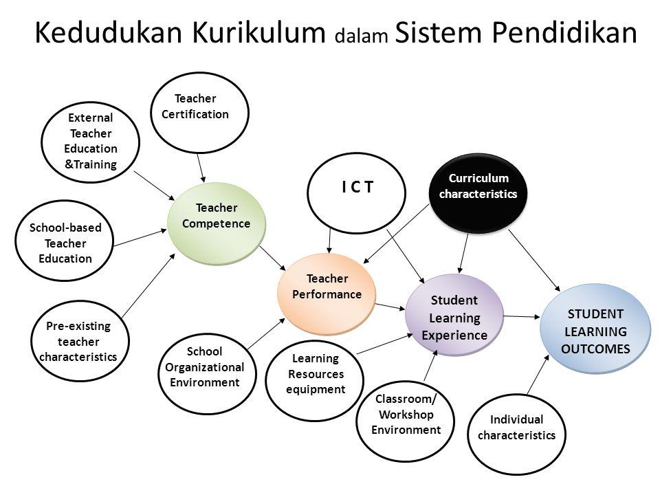 Kedudukan Kurikulum dalam Sistem Pendidikan