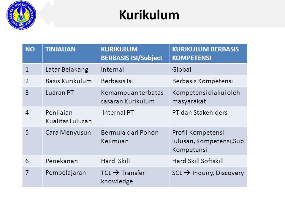 Kurikulum NO TINJAUAN KURIKULUM BERBASIS ISI/Subject