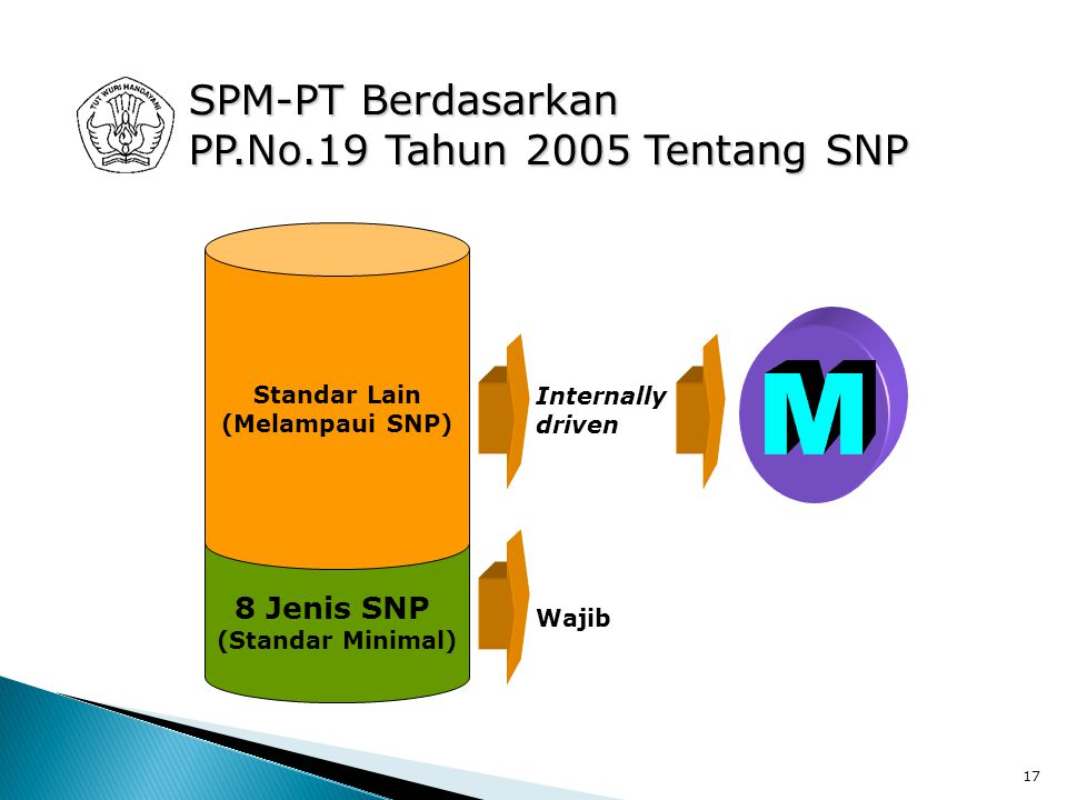 M SPM-PT Berdasarkan PP.No.19 Tahun 2005 Tentang SNP 8 Jenis SNP