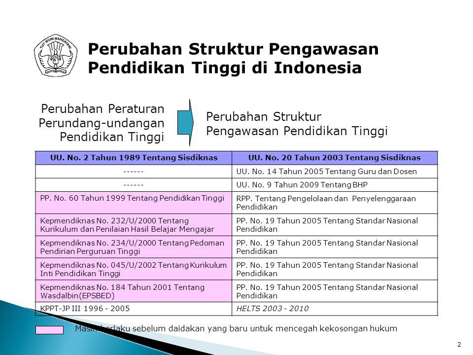 Perubahan Struktur Pengawasan Pendidikan Tinggi di Indonesia
