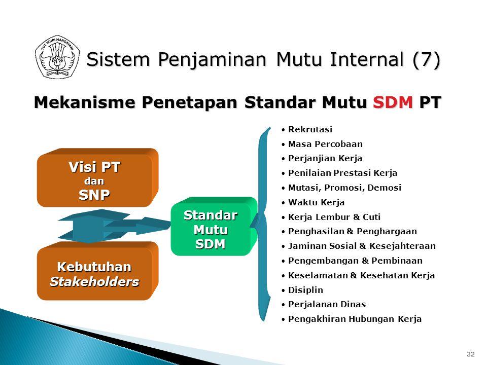 Sistem Penjaminan Mutu Internal (7)