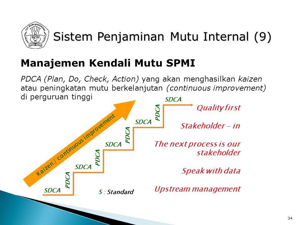 Sistem Penjaminan Mutu Internal (9)