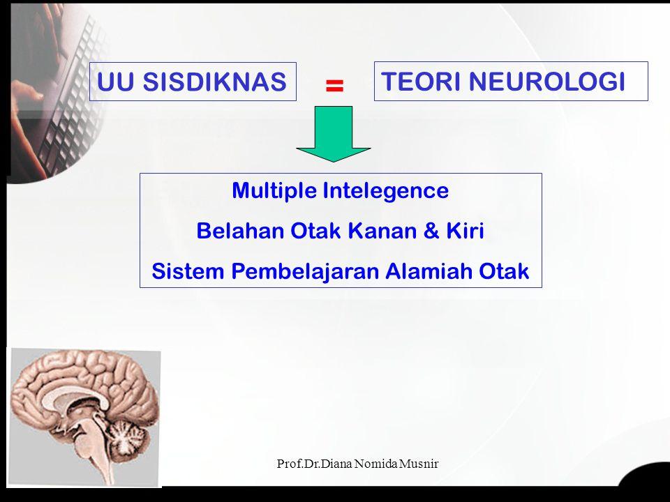 = UU SISDIKNAS TEORI NEUROLOGI Multiple Intelegence