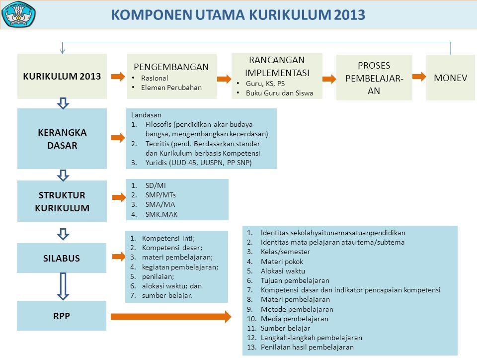 KOMPONEN UTAMA KURIKULUM 2013
