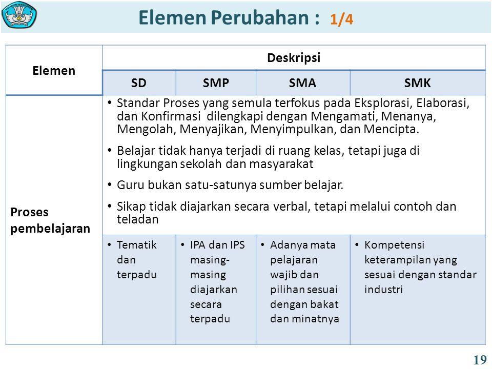 Elemen Perubahan : 1/4 Elemen Deskripsi SD SMP SMA SMK