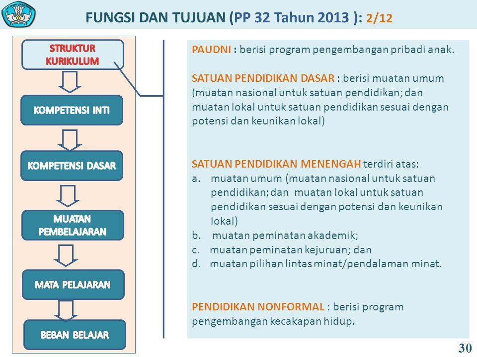 FUNGSI DAN TUJUAN (PP 32 Tahun 2013 ): 2/12