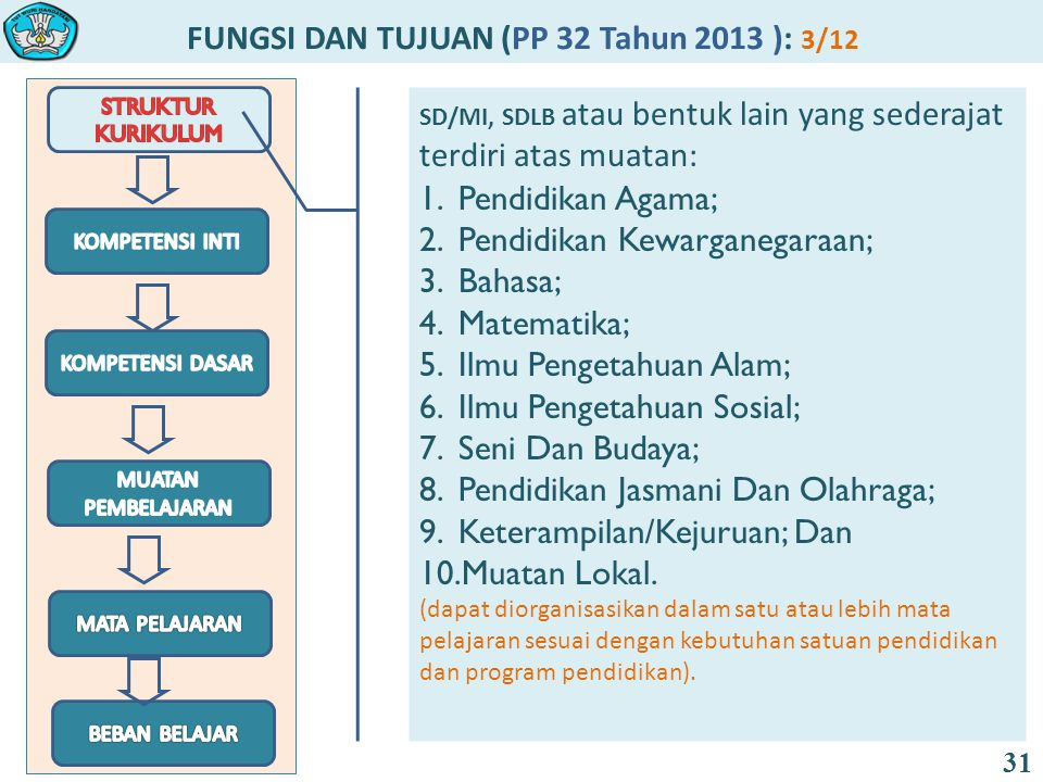 FUNGSI DAN TUJUAN (PP 32 Tahun 2013 ): 3/12