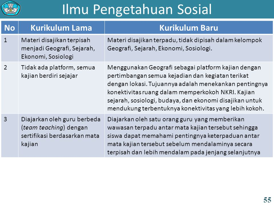 Ilmu Pengetahuan Sosial