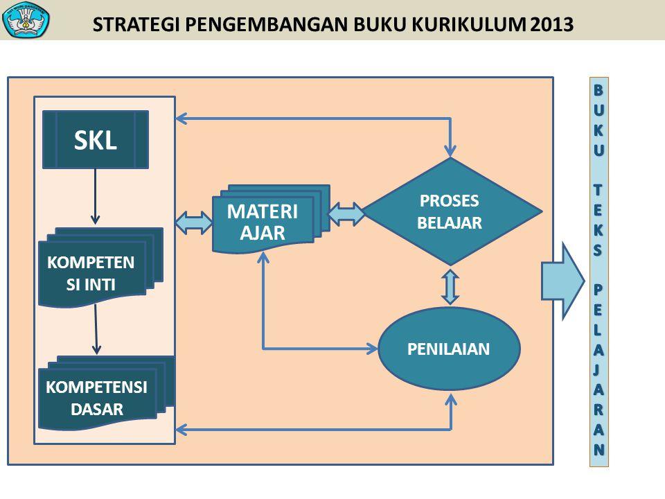 STRATEGI PENGEMBANGAN BUKU KURIKULUM 2013