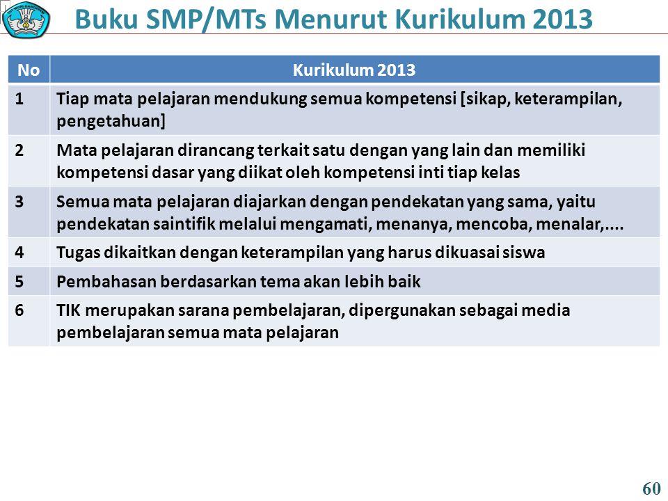 Buku SMP/MTs Menurut Kurikulum 2013