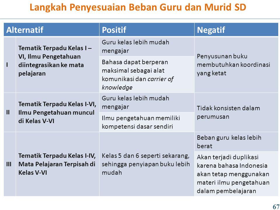 Langkah Penyesuaian Beban Guru dan Murid SD