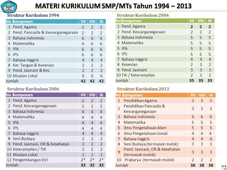 MATERI KURIKULUM SMP/MTs Tahun 1994 – 2013