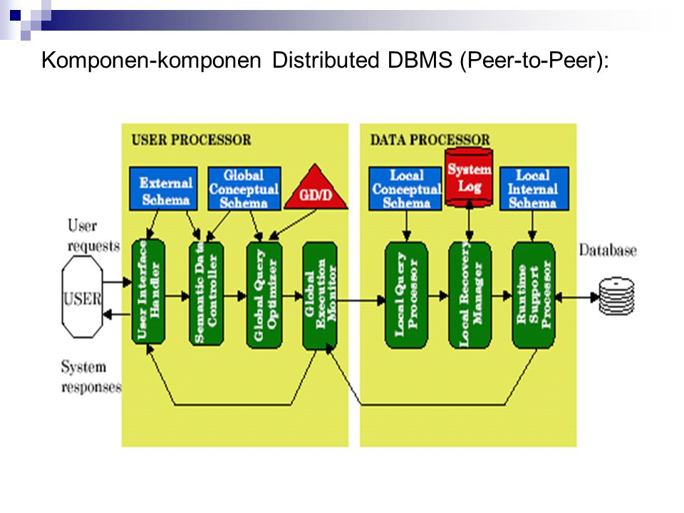 Komponen-komponen Distributed DBMS (Peer-to-Peer):