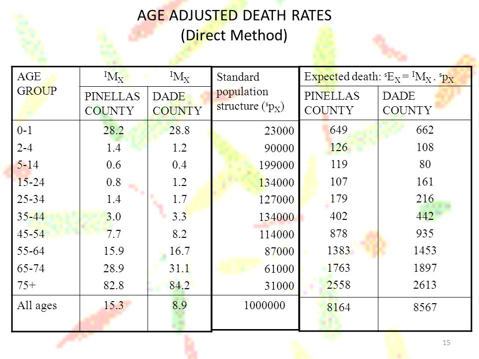 AGE ADJUSTED DEATH RATES (Direct Method)