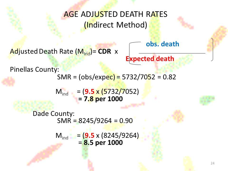 AGE ADJUSTED DEATH RATES (Indirect Method)