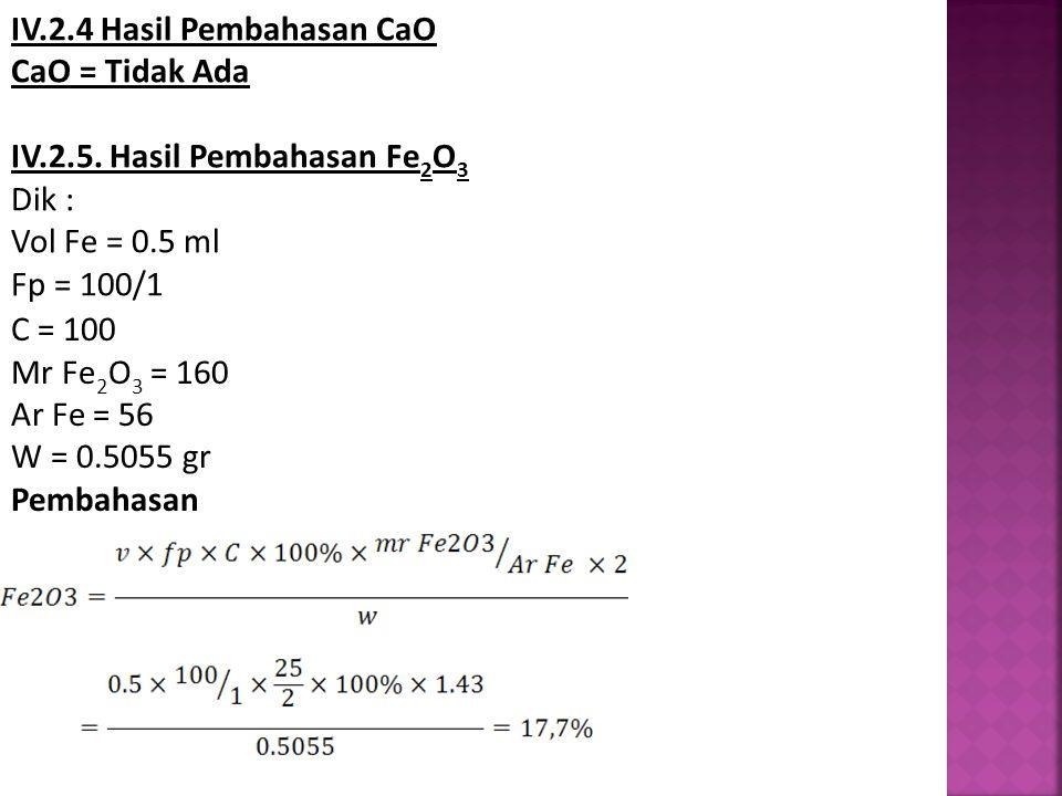 IV.2.4 Hasil Pembahasan CaO