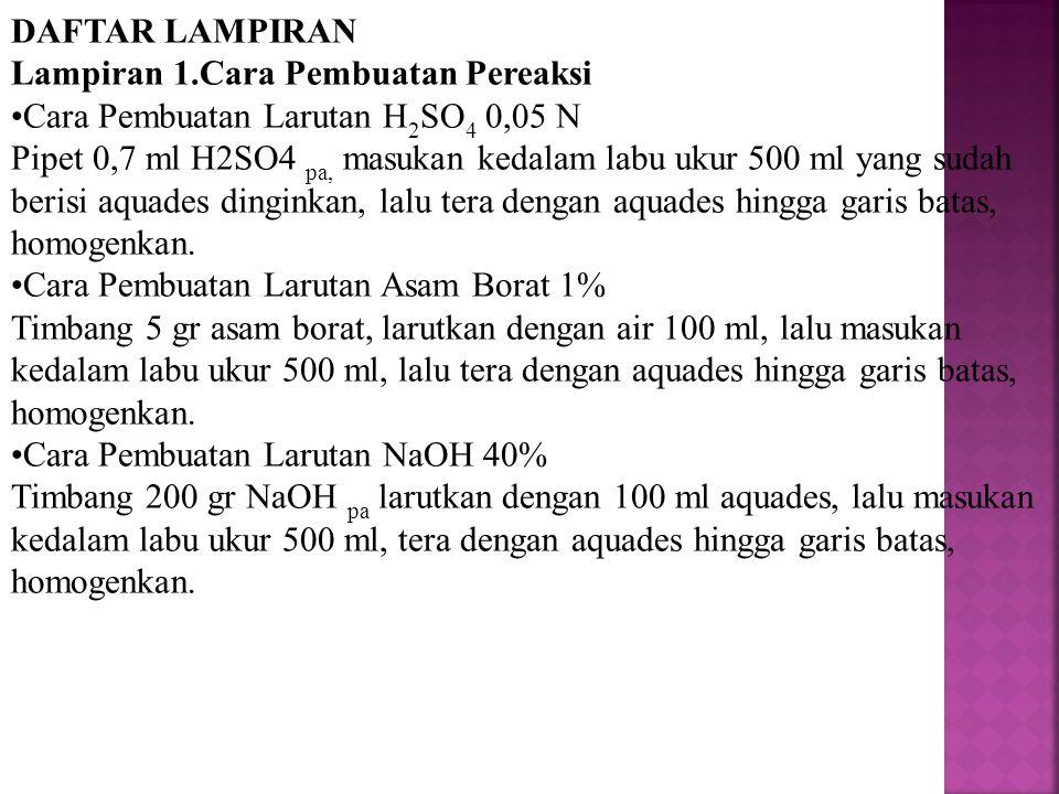 DAFTAR LAMPIRAN Lampiran 1.Cara Pembuatan Pereaksi. Cara Pembuatan Larutan H2SO4 0,05 N.