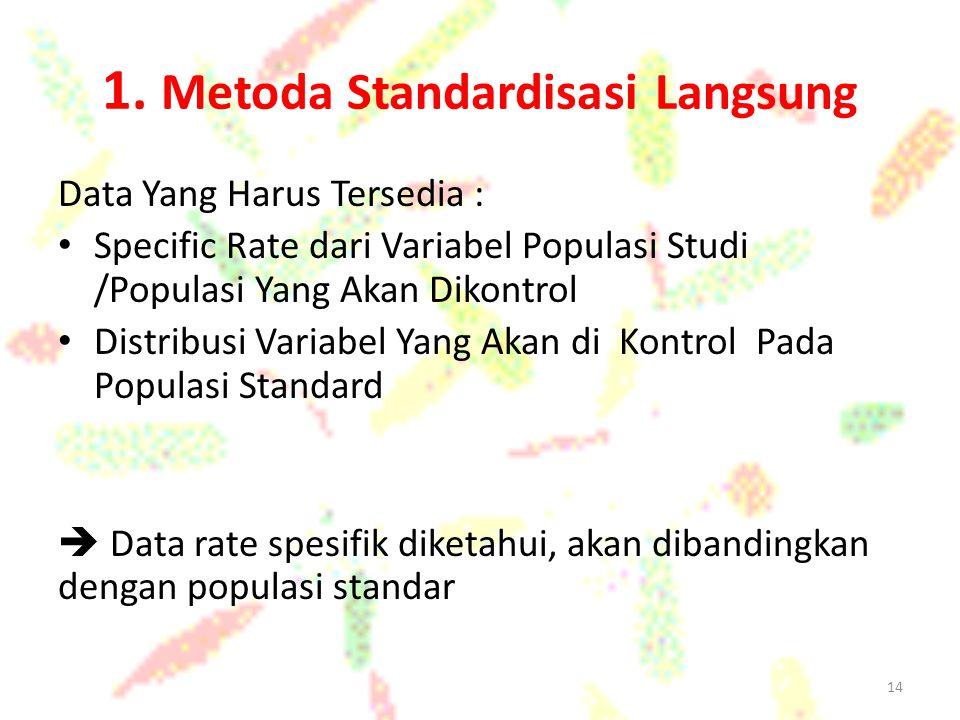 1. Metoda Standardisasi Langsung