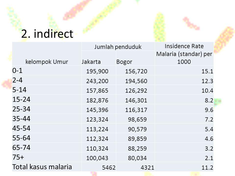 Insidence Rate Malaria (standar) per 1000