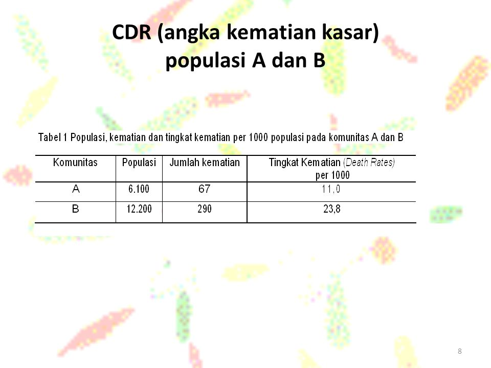 CDR (angka kematian kasar) populasi A dan B