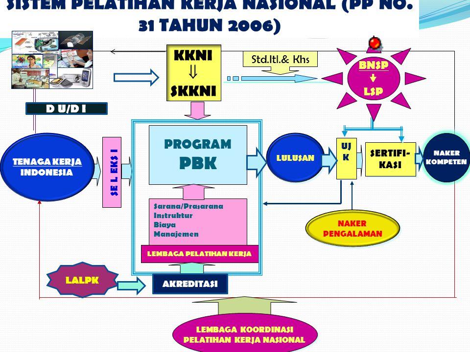 SISTEM PELATIHAN KERJA NASIONAL (PP NO. 31 TAHUN 2006) PBK