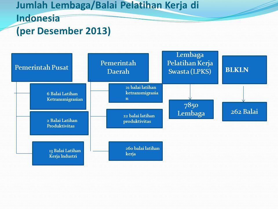 Jumlah Lembaga/Balai Pelatihan Kerja di Indonesia (per Desember 2013)