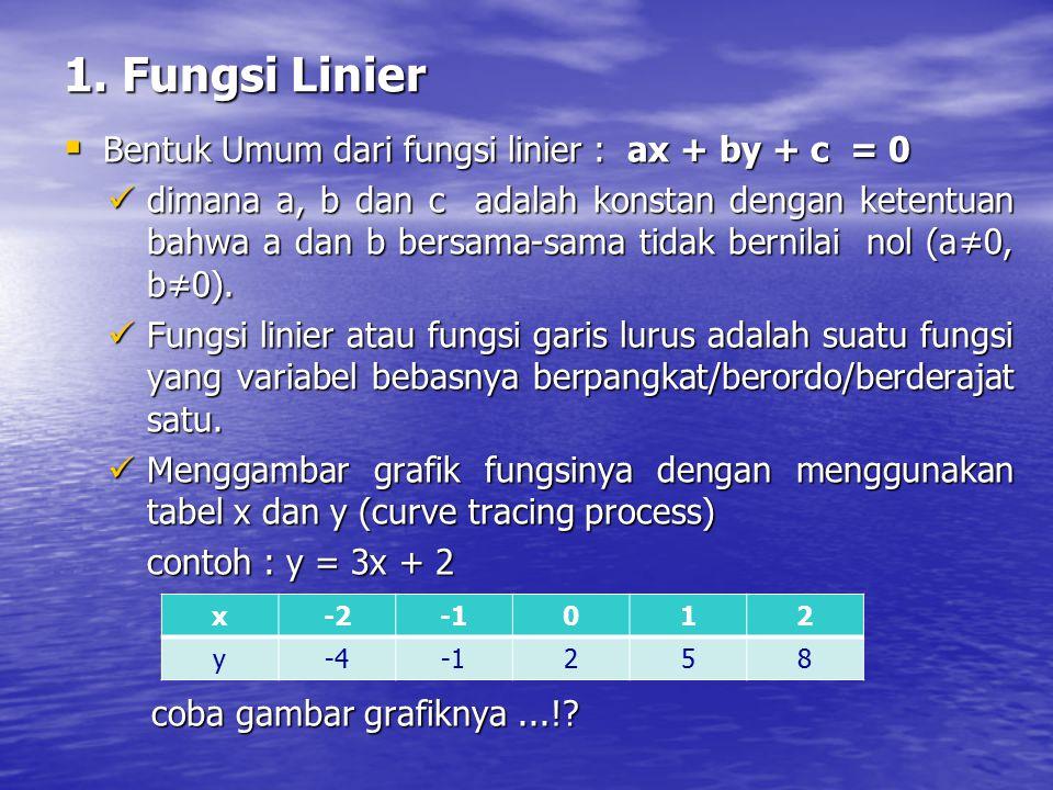 1. Fungsi Linier Bentuk Umum dari fungsi linier : ax + by + c = 0