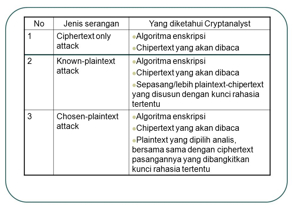 Yang diketahui Cryptanalyst