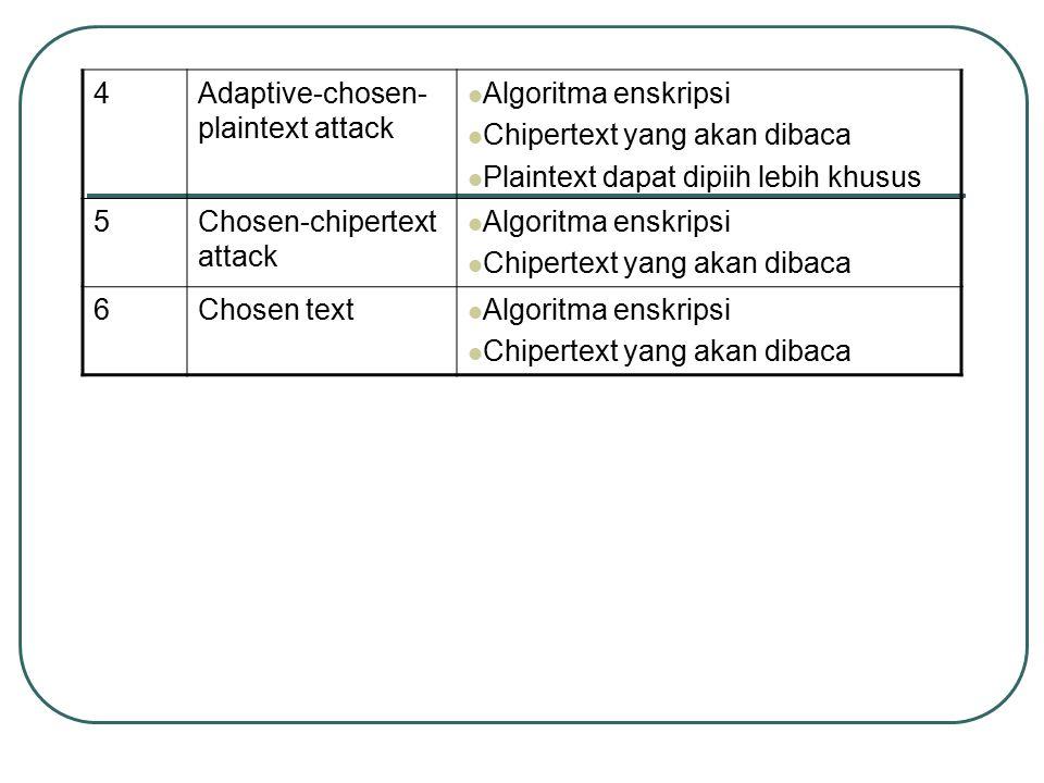 4 Adaptive-chosen-plaintext attack. Algoritma enskripsi. Chipertext yang akan dibaca. Plaintext dapat dipiih lebih khusus.