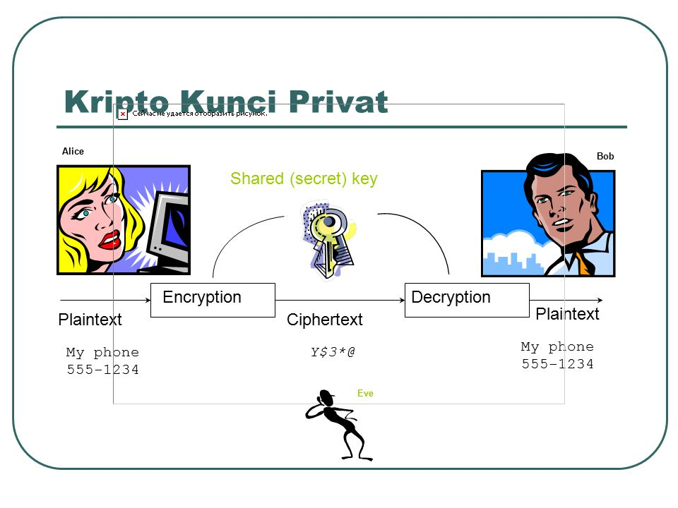 Kripto Kunci Privat Shared (secret) key Encryption Decryption