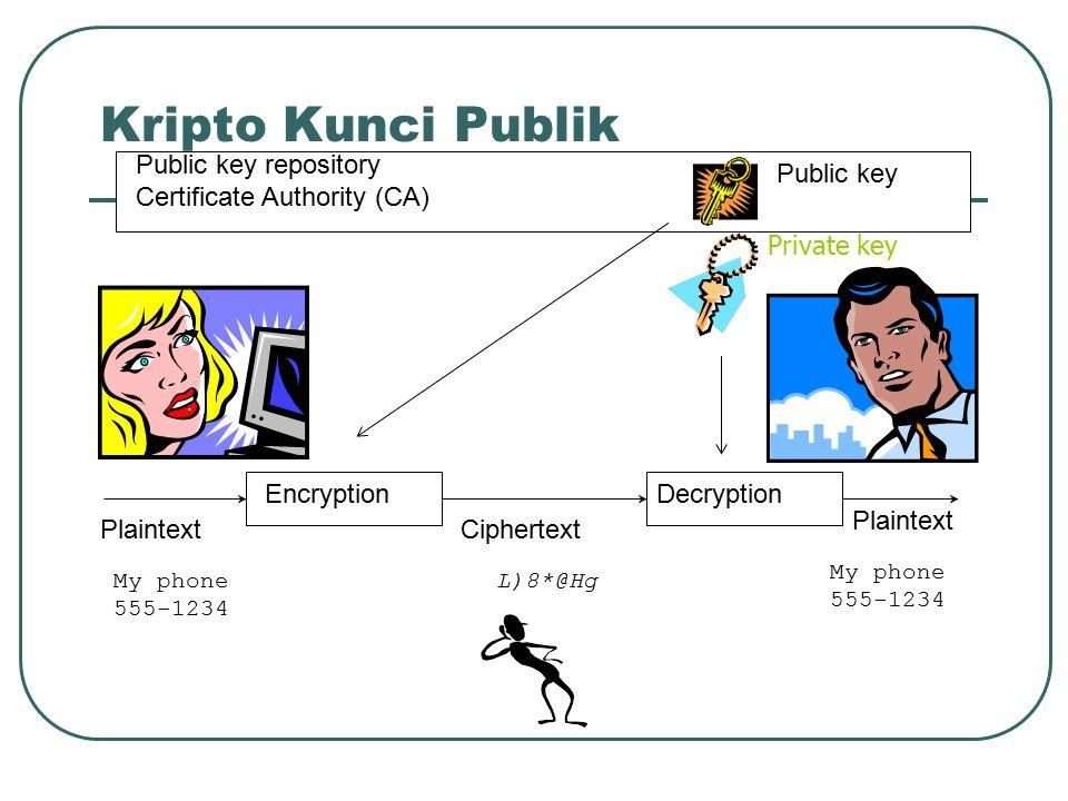 Kripto Kunci Publik Public key repository Certificate Authority (CA)