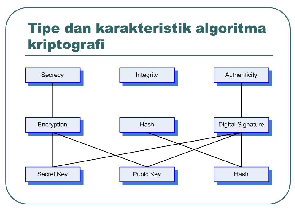 Tipe dan karakteristik algoritma kriptografi