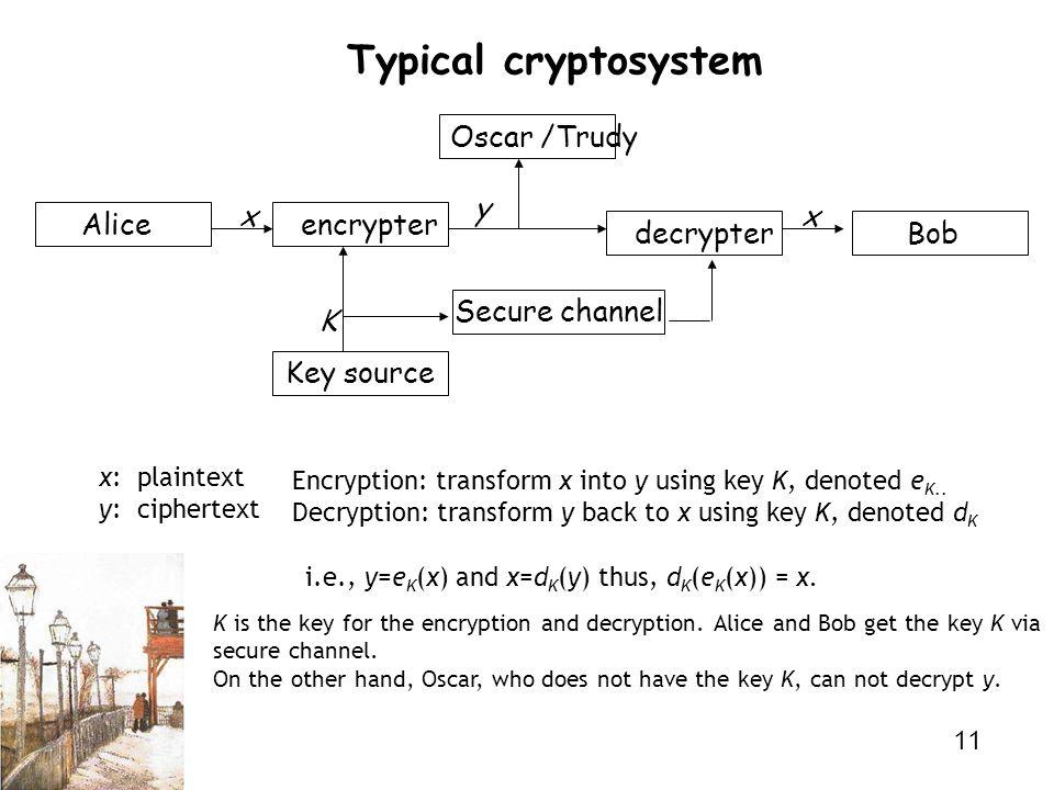 Typical cryptosystem Oscar /Trudy y x x Alice encrypter decrypter Bob