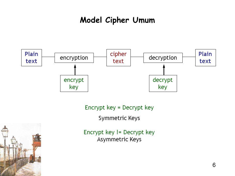 Model Cipher Umum Plain text cipher text Plain text encryption