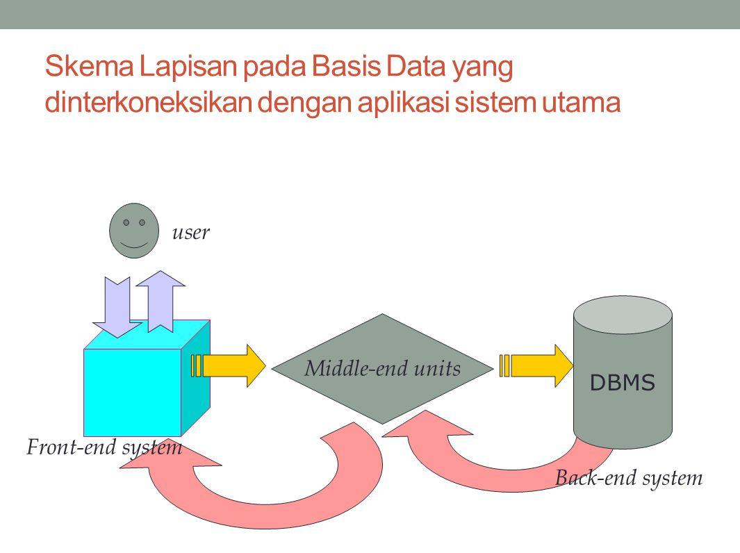 Skema Lapisan pada Basis Data yang dinterkoneksikan dengan aplikasi sistem utama