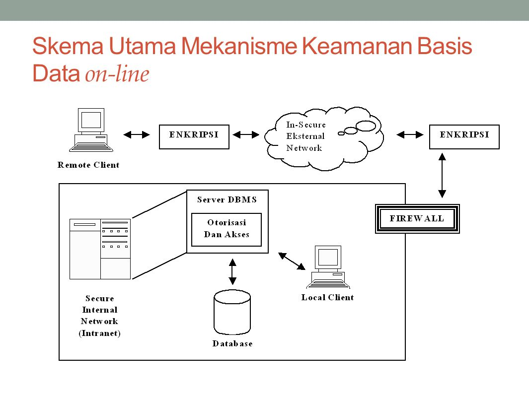 Skema Utama Mekanisme Keamanan Basis Data on-line