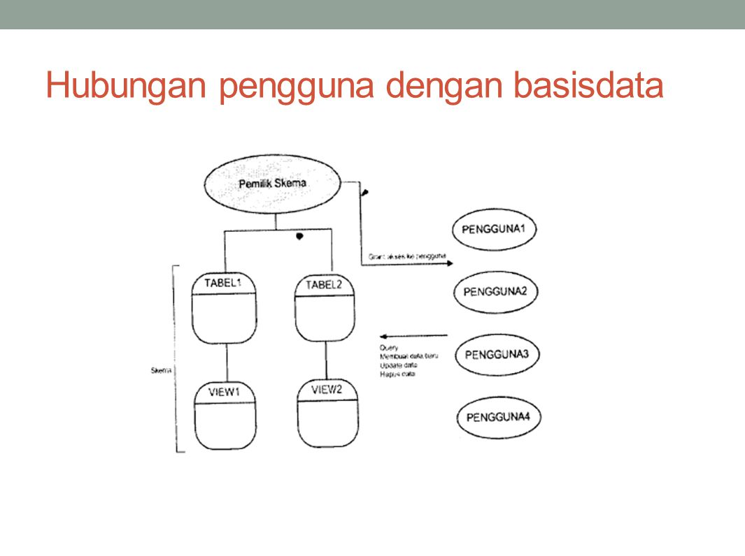 Hubungan pengguna dengan basisdata
