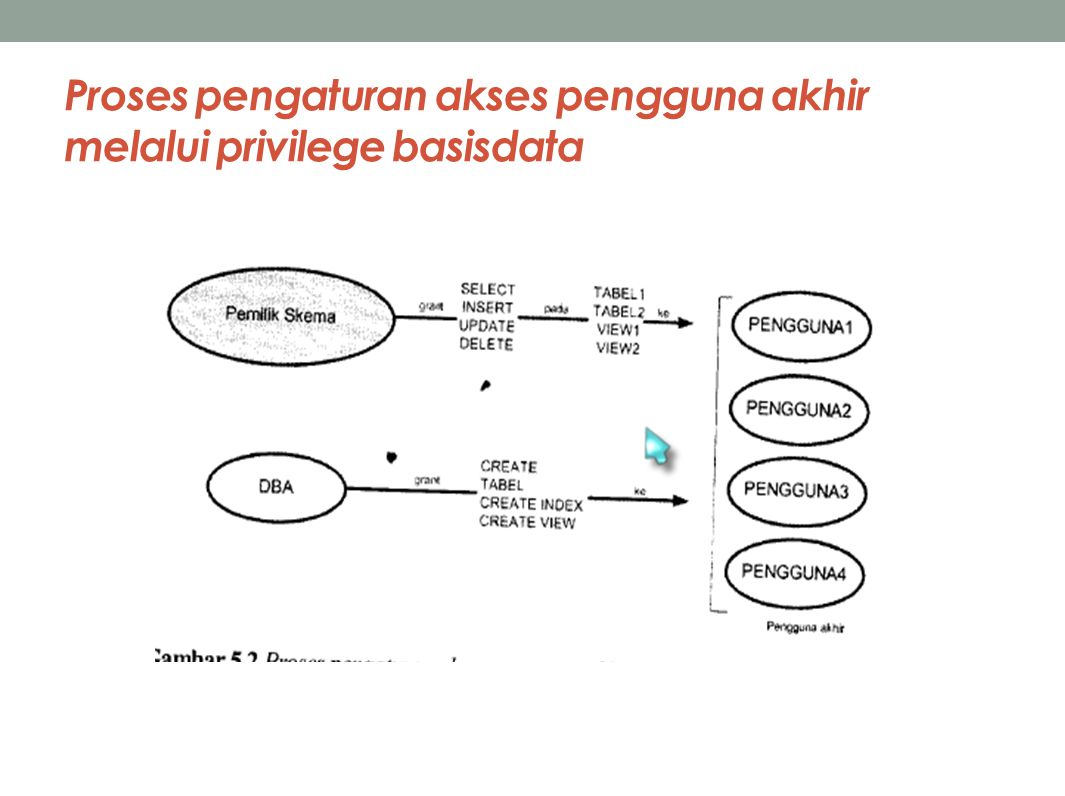 Proses pengaturan akses pengguna akhir melalui privilege basisdata