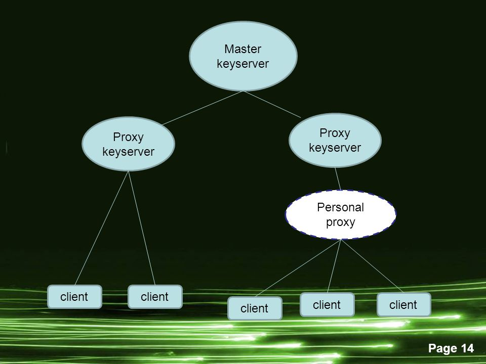 Master keyserver Proxy keyserver Proxy keyserver Personal proxy client client client client client