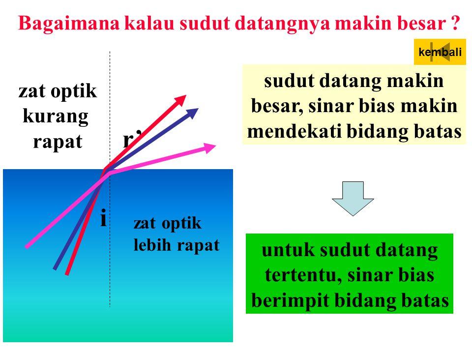 Bagaimana kalau sudut datangnya makin besar mendekati bidang batas