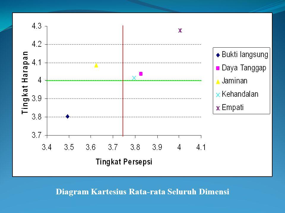 Oleh patricia amalia ppt download 18 diagram kartesius rata rata seluruh dimensi ccuart Images